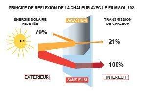 Film Anti Chaleur Luminis Films