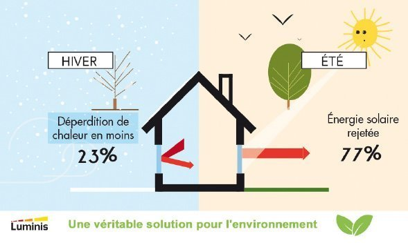 une véritable solution pour l'environnement