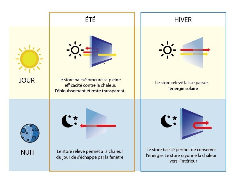En été Le Jour Est Baissé Et Les Rayons Chauffants éblouissants Sont Rejetés La Lumière Pénètre Dans Bureau Grâce à Sa